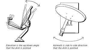 Azimuth and Elevation