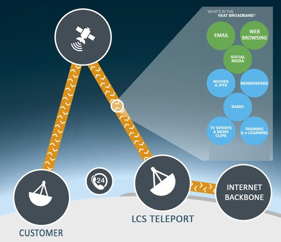 LCS Buiness VSAT Service, Enterprise VSAT Service over Satellite