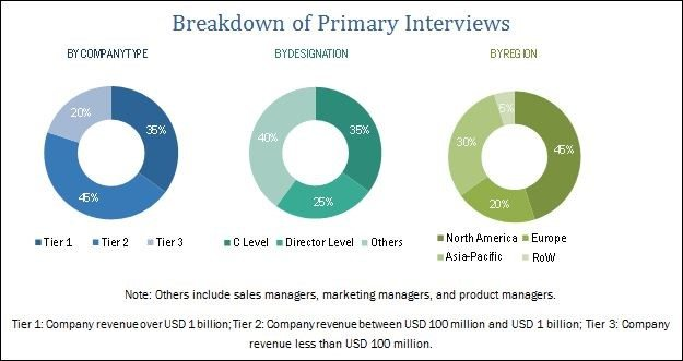 global satellite market to grow at Increasing satellite launch is boosting growth in the global market growing number of satellite launches is one of the key factors that is adding meaning full growth in the global nano & micro.