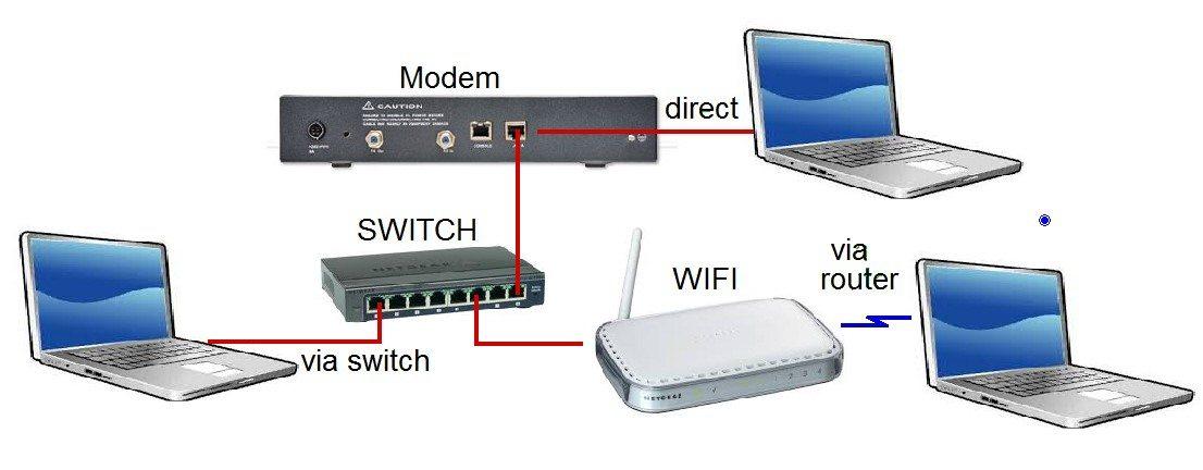 iDirect Network
