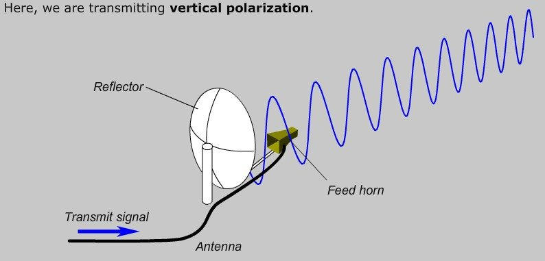 vertical polarization, vsat, satellite, antenna
