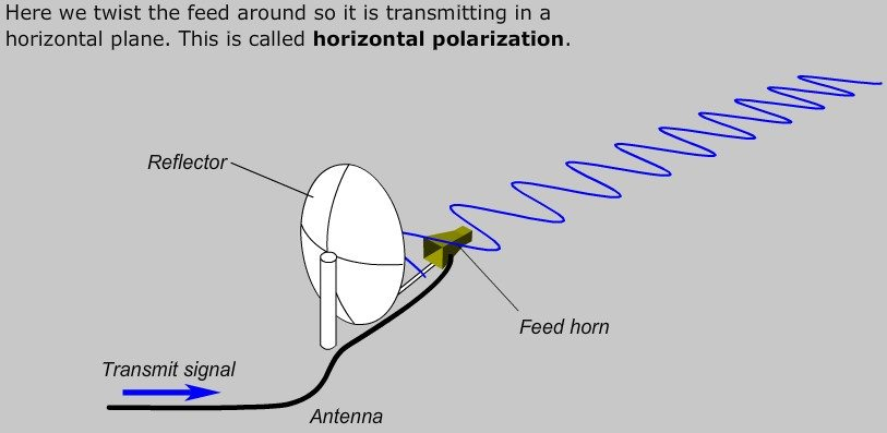 horizontal polarization, vsat, satellite, antenna