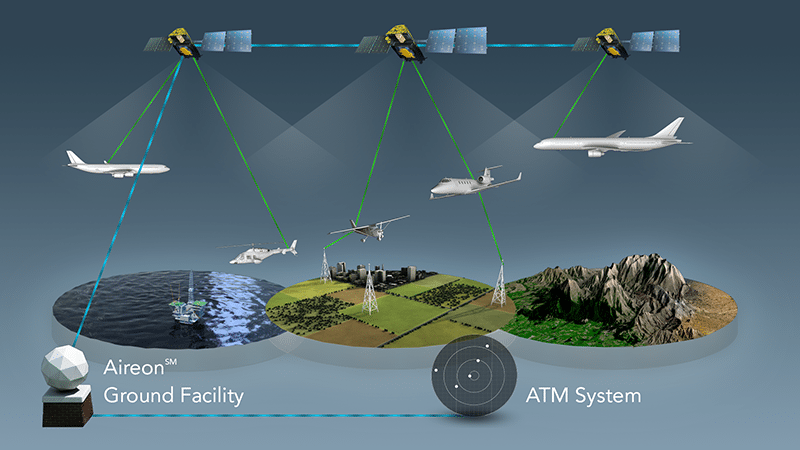 Artist rendition of Aireon's global air traffic solution. Photo: Aireon